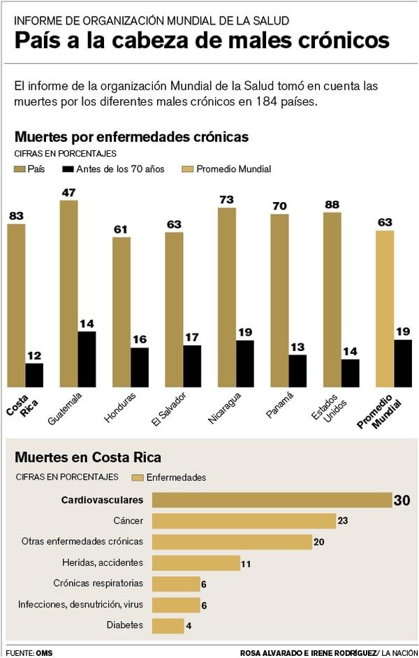 Muertes por los diferentes males crónicos en 184 países.
