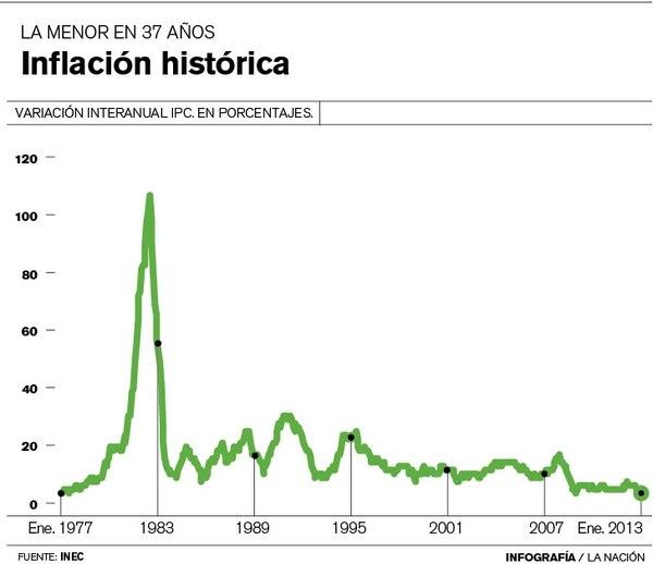 Inflación histórica