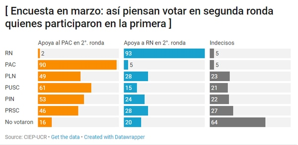 Intención de voto de quienes apoyaron a otros partidos en la primera ronda, según la encuesta de marzo del CIEP.