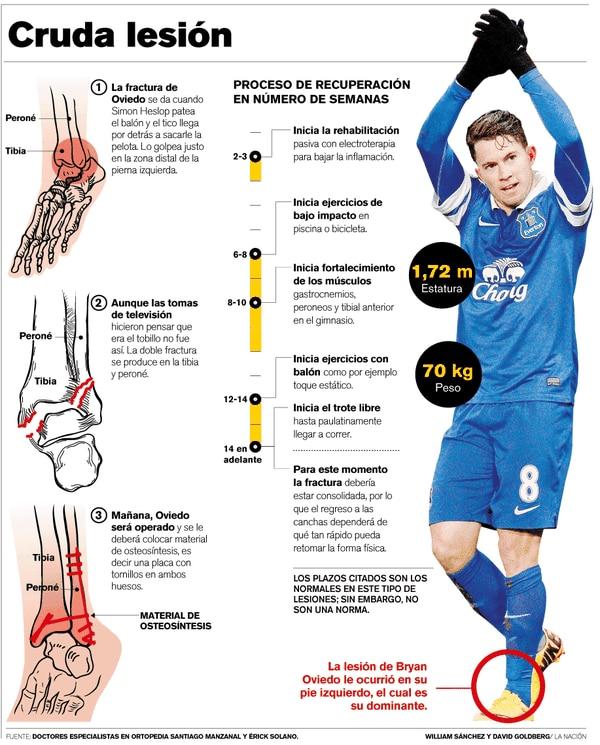 La lesión de Bryan Oviedo le ocurrió en su pie izquierdo, el cual es su dominante.