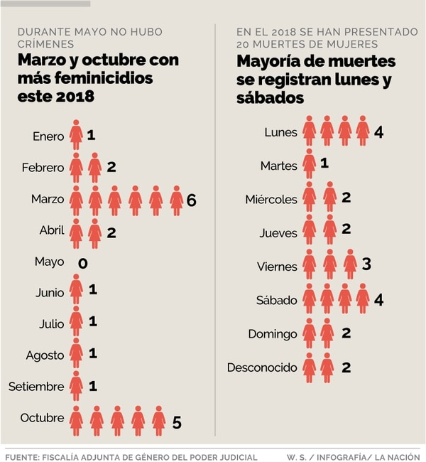 Estadísticas de femicidios