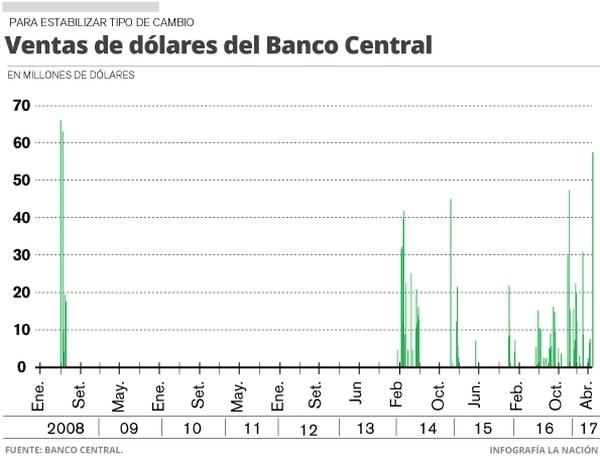 Ventas de dólares del Banco Central