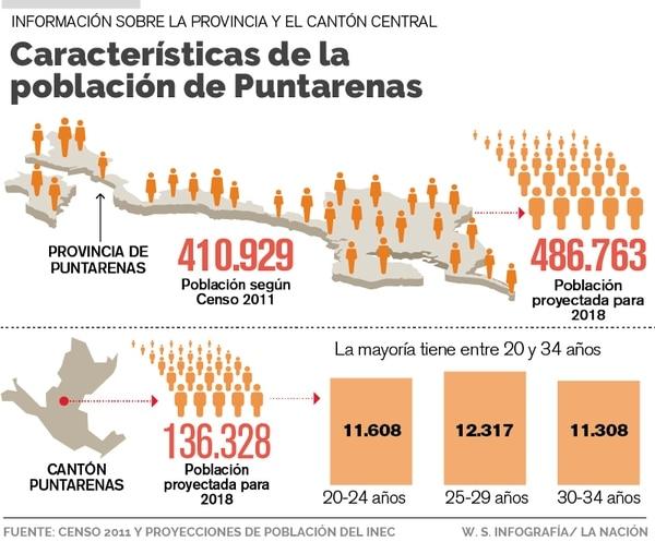 Población de Puntarenas