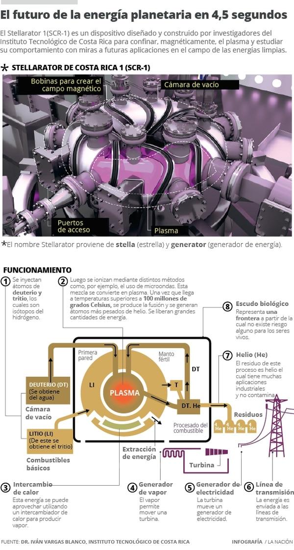 El futuro de la energía planetaria en 4,5 segundos