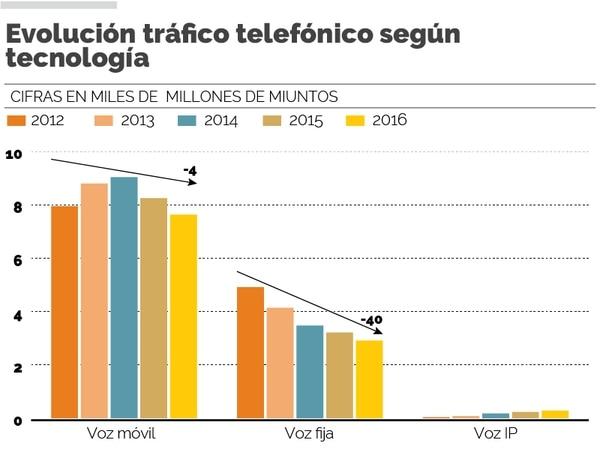 Infografía: Evolución tráfico telefónico según tecnología