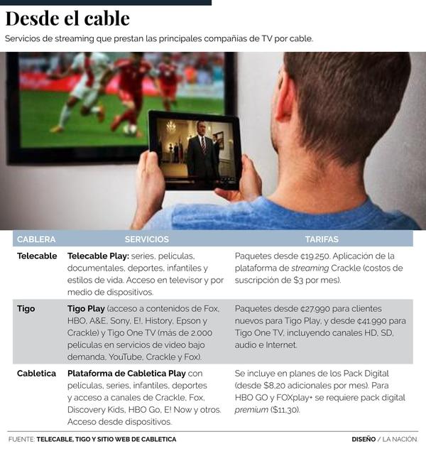 Servicios streaming de las empresas de televisión por cable.