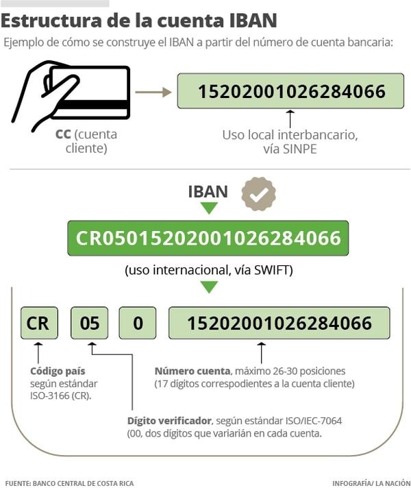 Estructura de la cuenta IBAN.