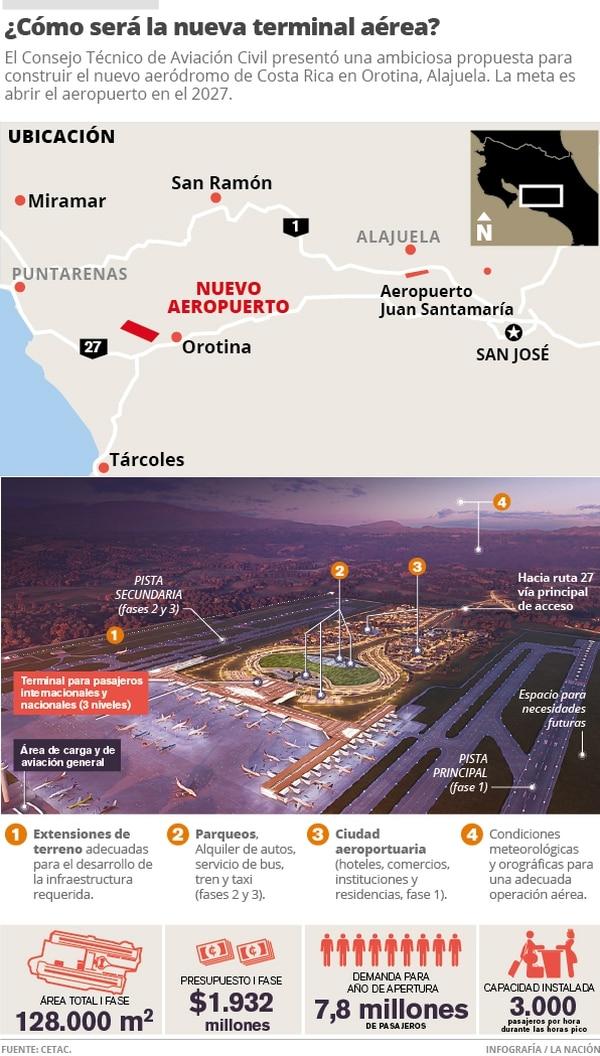 ¿Cómo será la nueva terminal aérea?