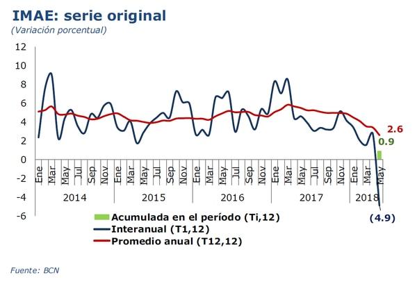 En mayo del 2018, el IMAE de Nicaragua cayó 4,9% respecto al mismo mes del año anterior (4,6% en mayo del 2017), en el acumulado enero a mayo del 2018, apenas se registra un crecimiento del 0,9%.
