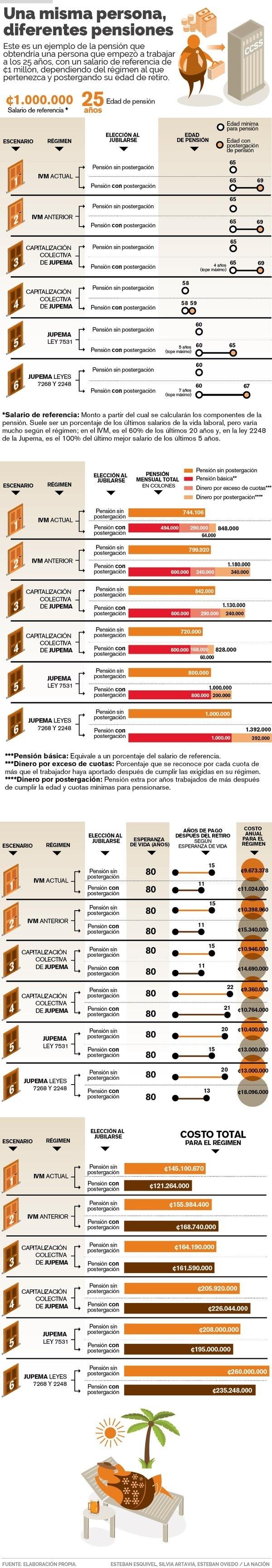 Infografía IVM Prueba