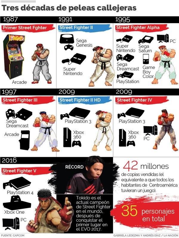 Infografía de Street Fighter