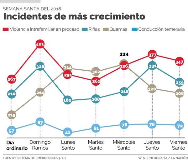 Algunos casos ocurridos entre Domingo de Ramos y Viernes Santo del año pasado.