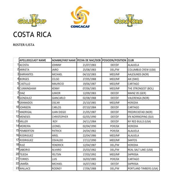 Lista final de los jugadores costarricenses que participarán en la Copa de Oro.   CONCACAF.COM