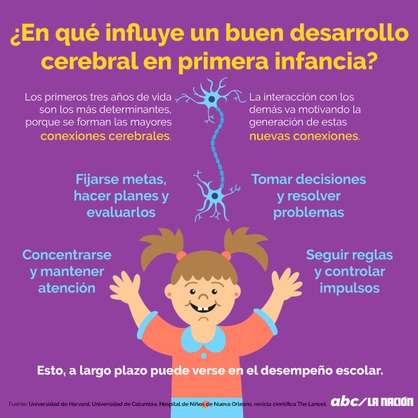 ¿En qué ayuda un buen desarrollo cerebral en la primera infancia?