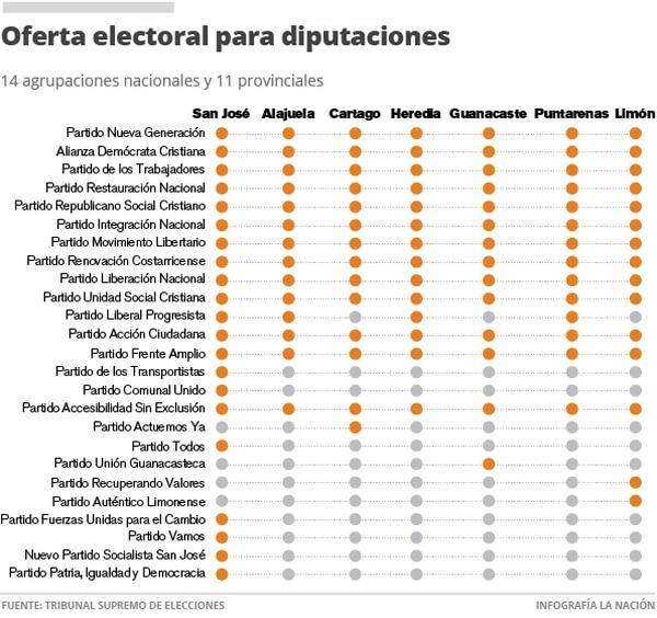 Oferta electoral para diputaciones