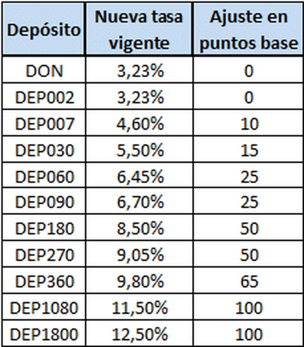 Cambios en las tasas de interés. DEP es Depósito Electrónico a Plazo y el número indica los días.