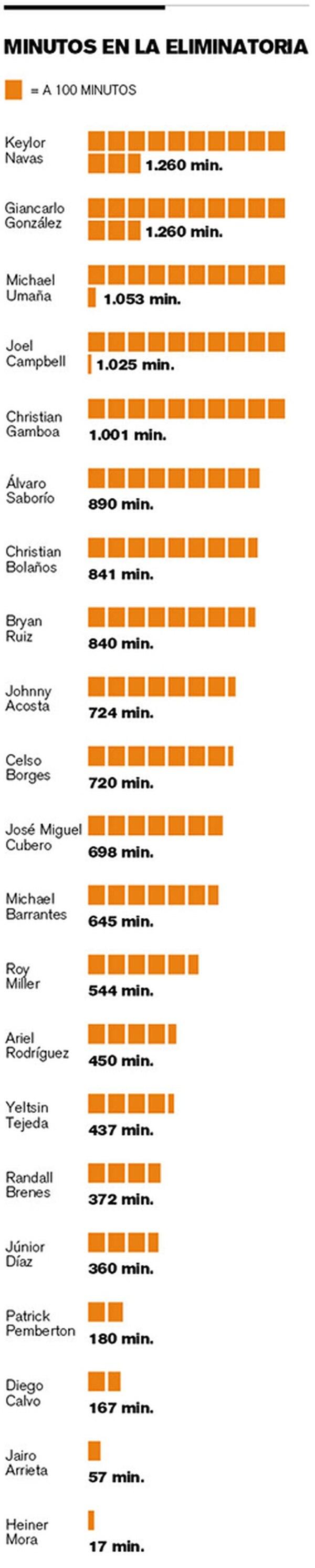 Los números de la Selección