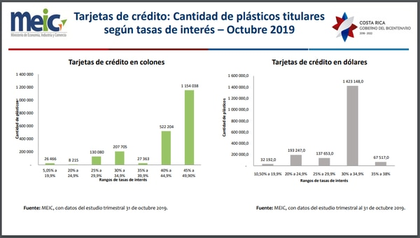 Gráfico del MEIC sobre tarjetas de crédito en Costa Rica (octubre 2019).