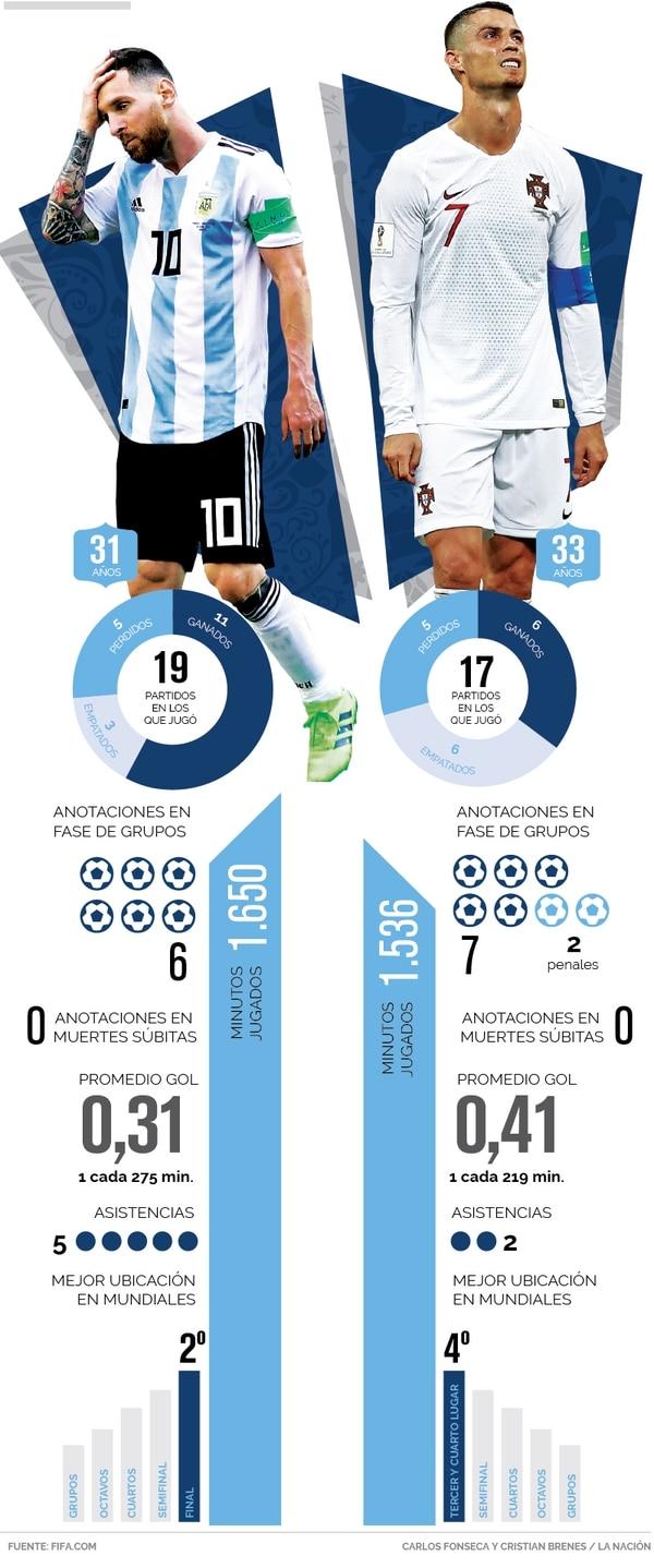 Estadísticas de Lionel Messi y Cristiano Ronaldo en mundiales