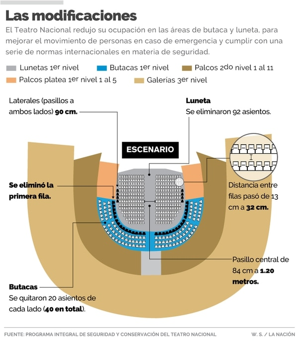 Nueva configuración del salón principal del Teatro Nacional