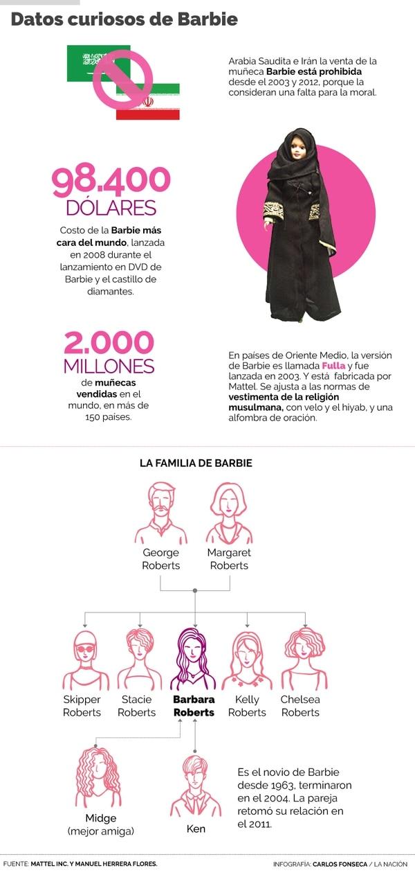 La familia de Barbie. Infografía: Carlos Fonseca.