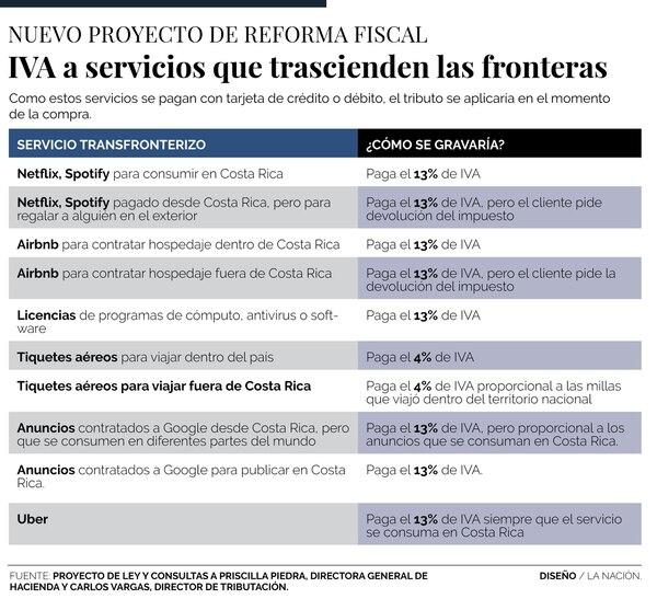 Servicios como Uber, Netflix, Spotify y Airbnb, cuando se disfruten en Costa Rica, deberán pagar el 13% del impuesto al valor agregado.