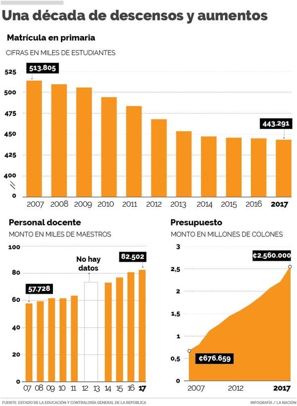 Gráficos: Una década de descensos y aumentos