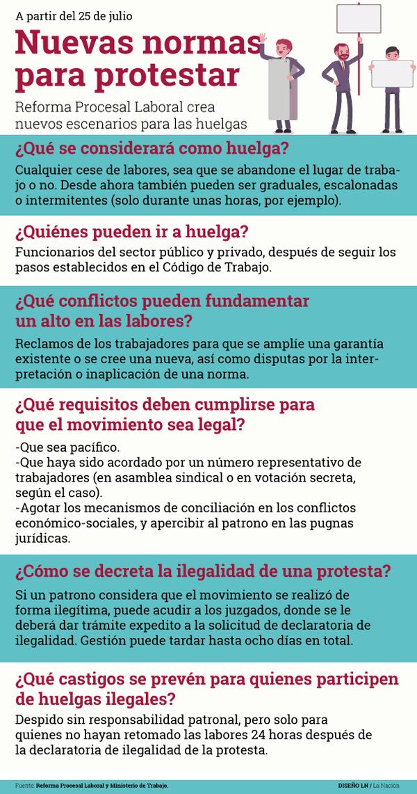 Regulaciones a las huelgas con la Reforma Procesal Laboral