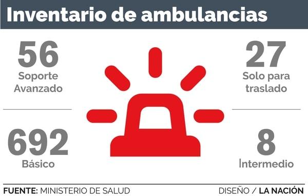 Inventario de ambulancias, Ministerio de Salud