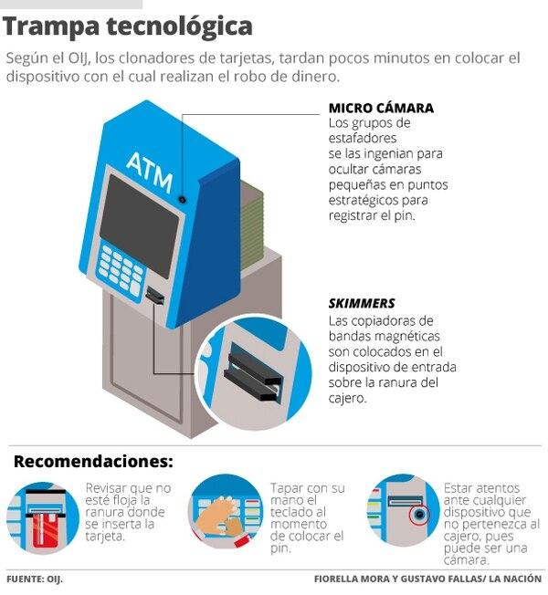 Trampa tecnologica