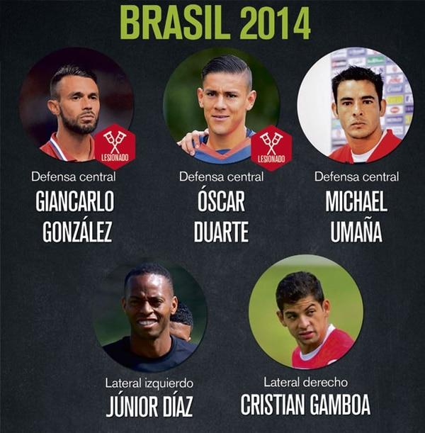 La defensa de la Selección Nacional en Brasil 2014