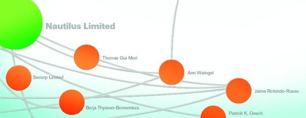 La Nación desarrolló la aplicación web que permite buscar y visualizar las relaciones de empresas y personas