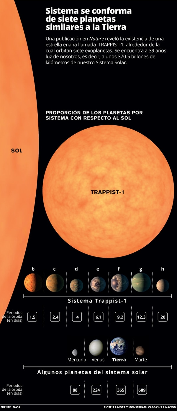 Sistema se conforma de siete planetas similares a la Tierra