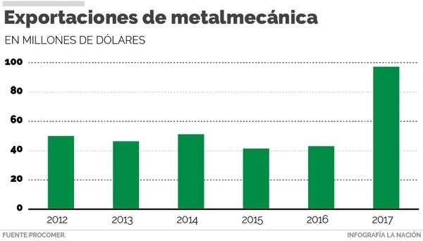 Las exportaciones de metalmecánica a Estados Unidos se dispararon en el 2017