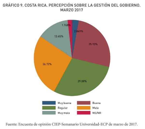 Evaluación de la gestión del gobierno de Luis Guillermo Solís, según encuesta del CIEP.