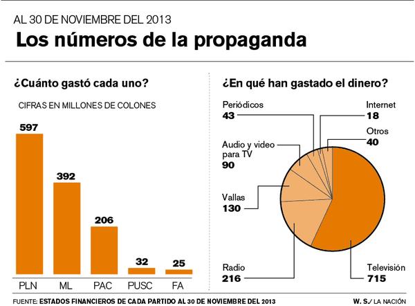Los números de la propaganda