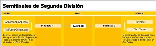 Semifinales de Segunda División