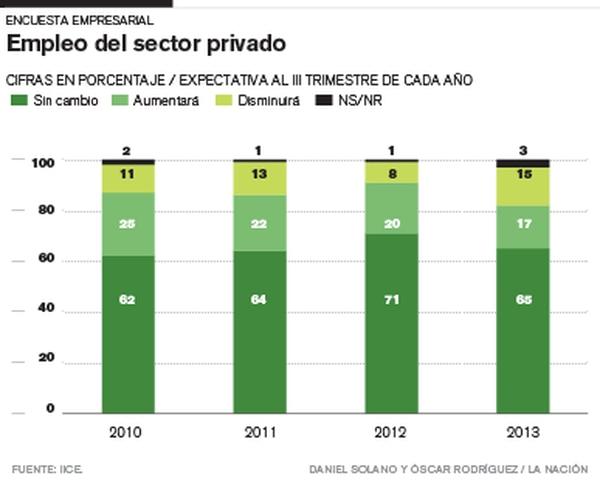 Empleo del sector privado