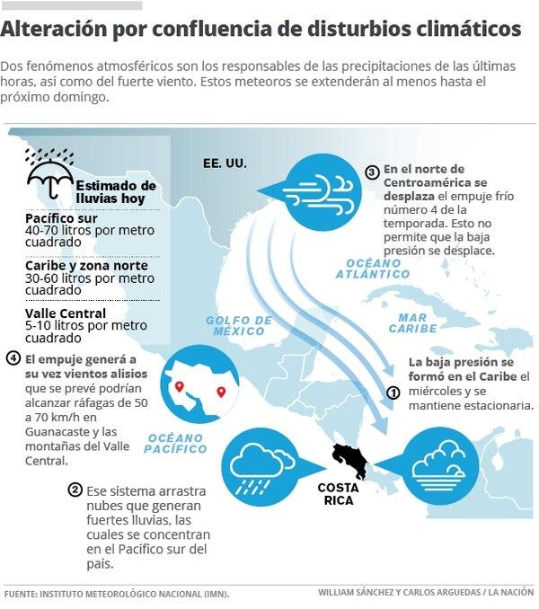 Alteración por confluencia de disturbios climáticos