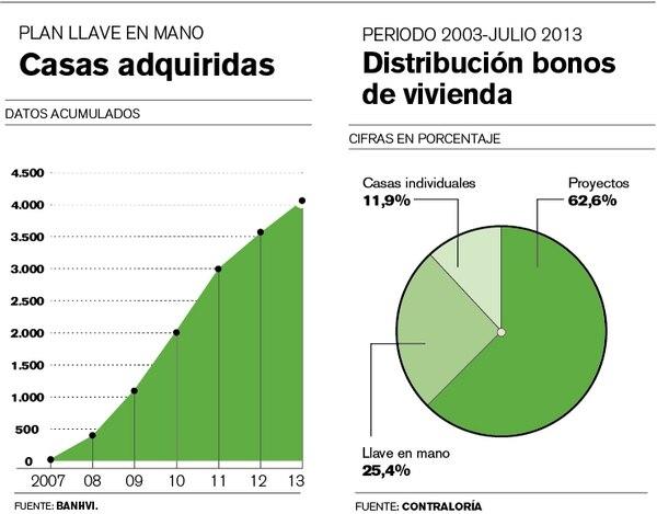 Casas adquiridas y Distribución bonos de vivienda