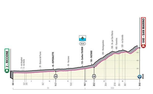 Este es el perfil de la etapa 9 del Giro de Italia.