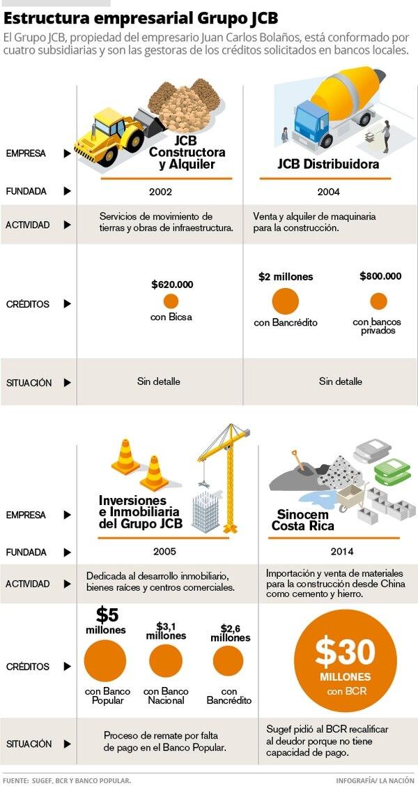 Estructura empresarial Grupo JCB