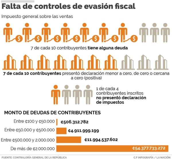 Según la Contraloría estos datos alarman sobre la ineficaz labor de Hacienda para recaudar adecuadamente los impuestos.
