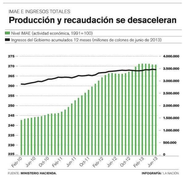Producción y recaudación se desaceleran