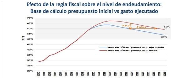 Deuda del Gobierno Central respecto al PIB.