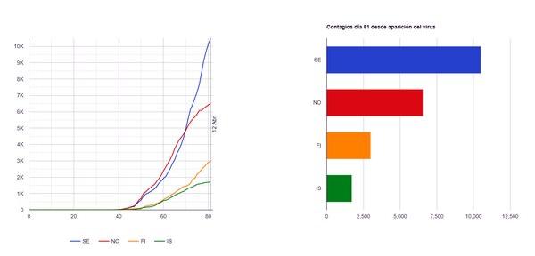 Fuente: OMS y Universidad Johns Hopkins. Gráfico realizado vía El Financiero (Costa Rica)