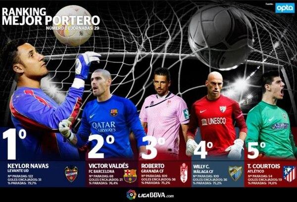 Este es el ranquin de mejores porteros de la Liga española.