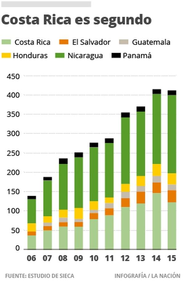 Costa Rica es segundo