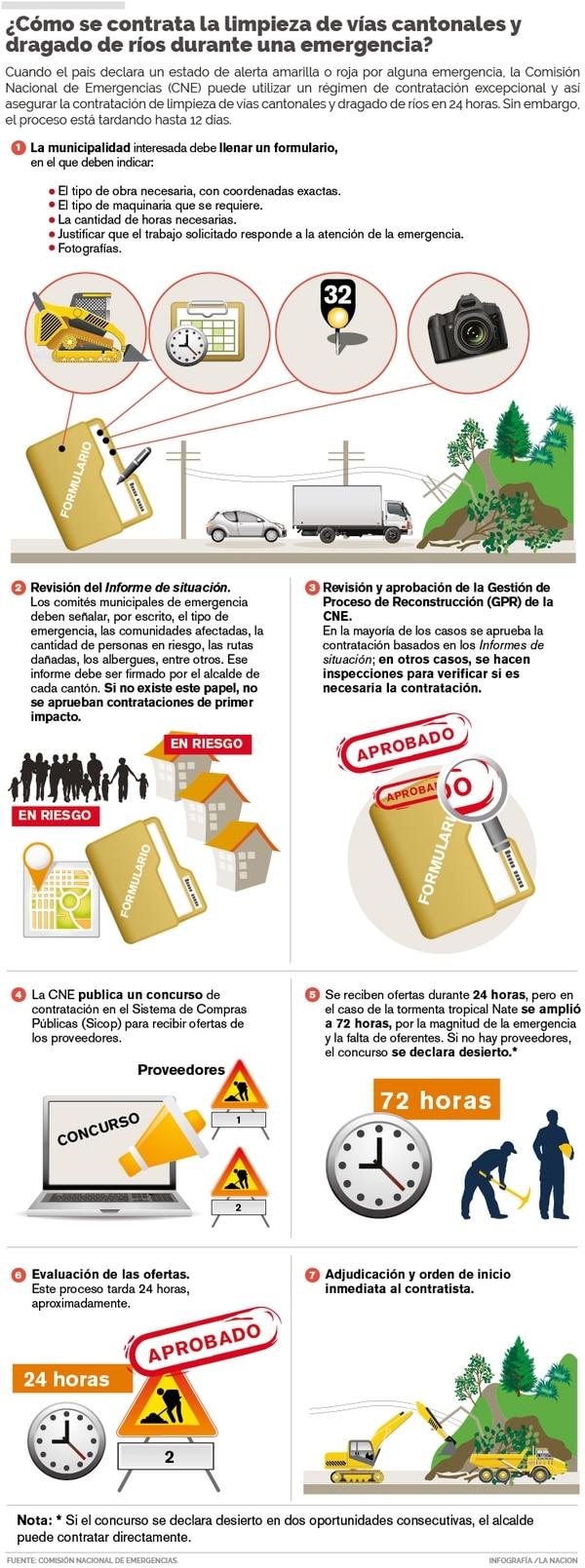 Proceso de contratación durante emergencias