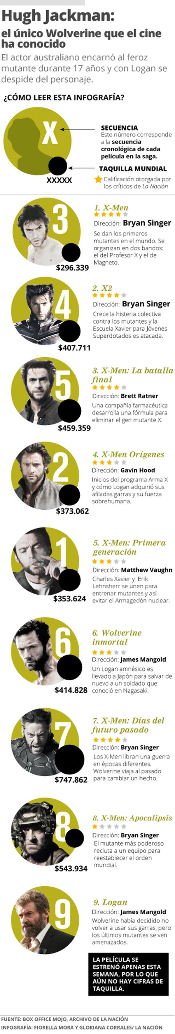 Hugh Jackman: el único Wolverine que el cine ha conocido